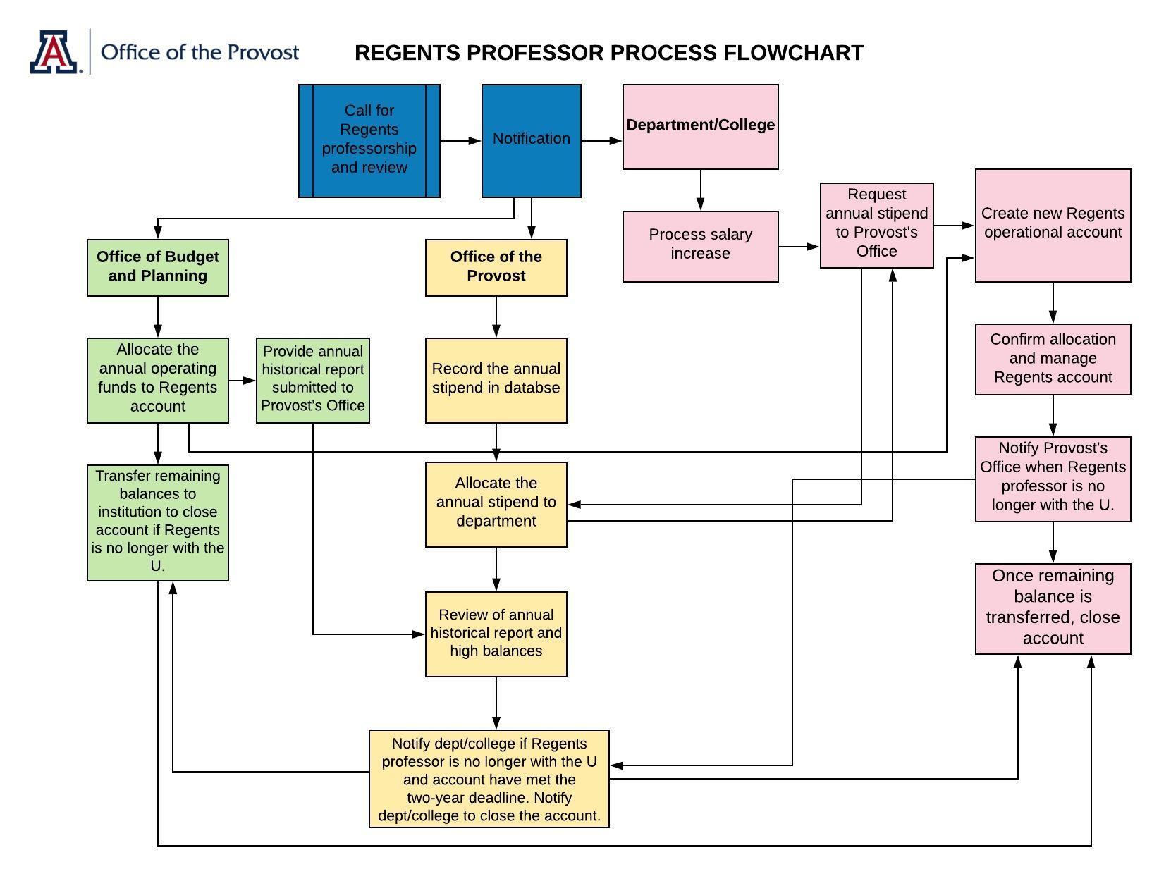 Regent Professor Process Flowchart